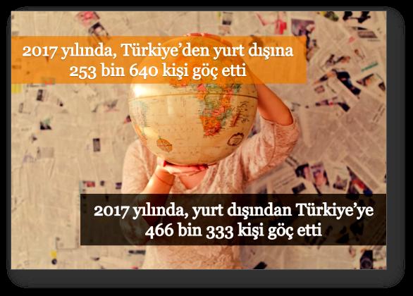 2017 yılında, yurt dışından Türkiye'ye 466 bin 333 kişi göç etti