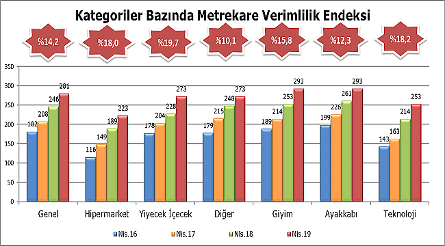AVM Ciro Endeksi Nisan Ayında %14,2 Artış Gösterdi